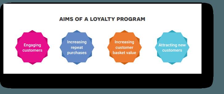 aims-loyalty-program-antavo