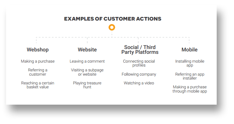 examples-of-actions