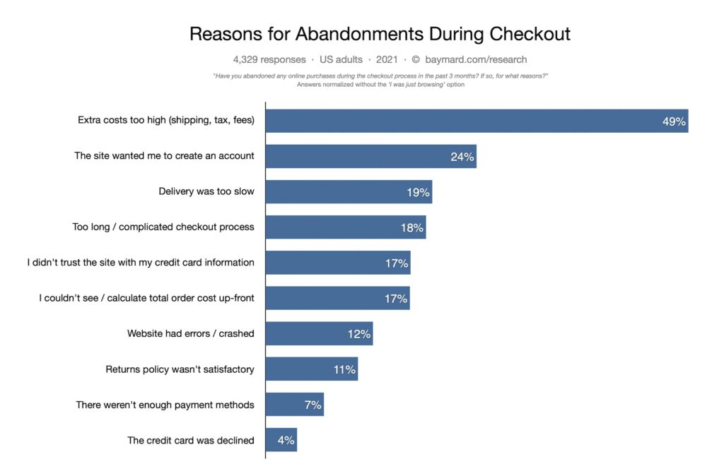 Infographic of cart abandonment reasons during the checkout