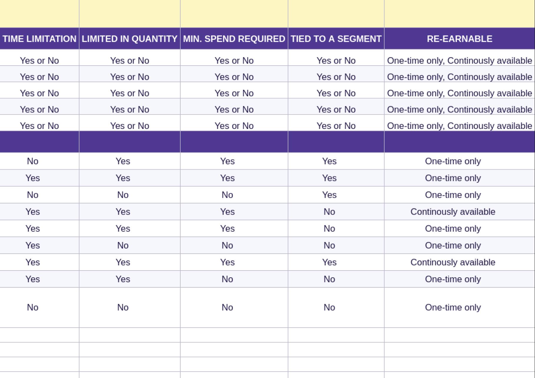 Antavo's Ebook: Rewards Planning Worksheet - Ready-to-use template pt. 2.