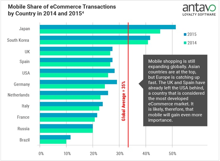 Mobile Share of eCommerce Transactions by Country