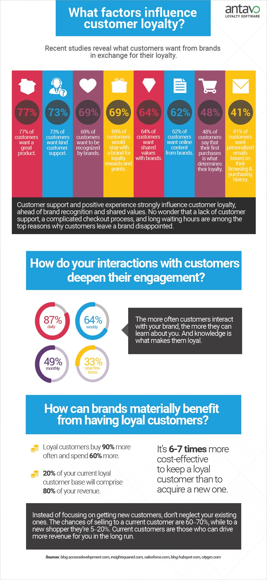 What factors influence customer loyalty