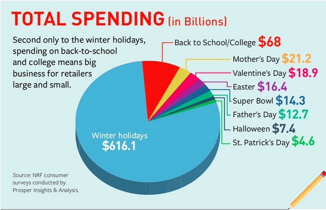 National Retail Federation stats on the retail spending seasons, via Digiday.