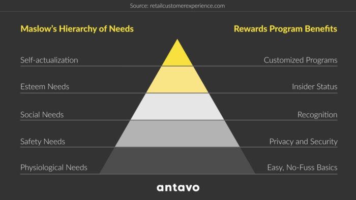 Tiered loyalty program pyramid