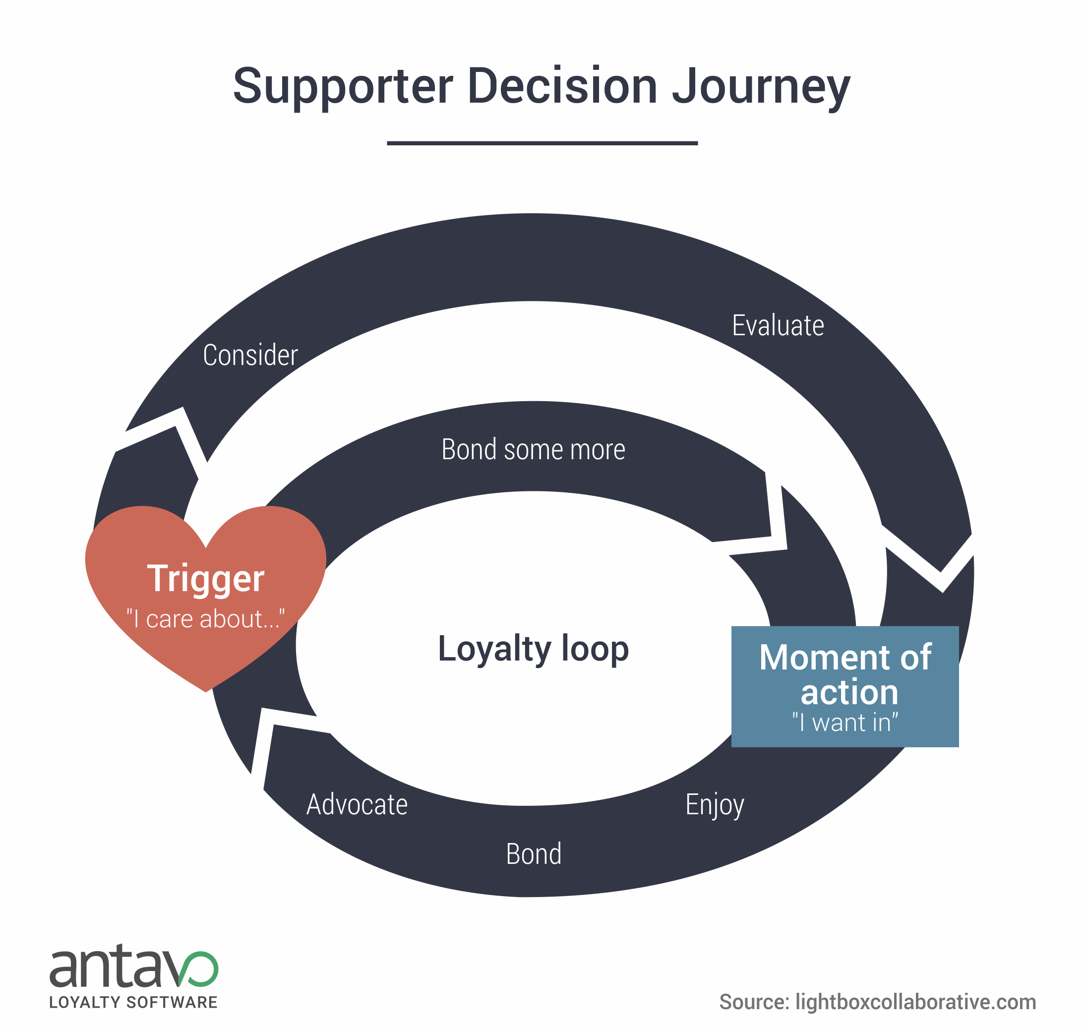 supporter-decision-journey