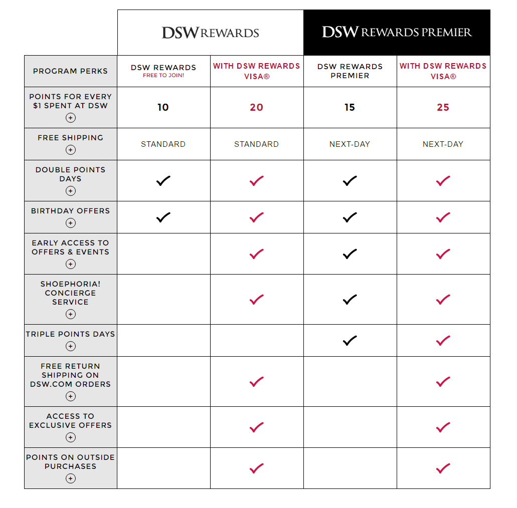 In DSW's loyalty program, customers can earn more points - literally more cash back - at higher tiers.