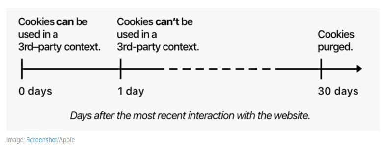 How quickly cookies will get swept into the trash bin.