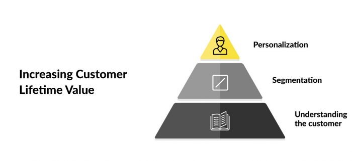 Increasing Customer Lifetime Value