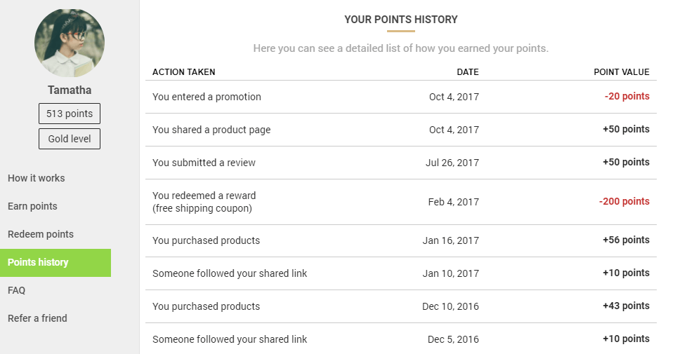 points history