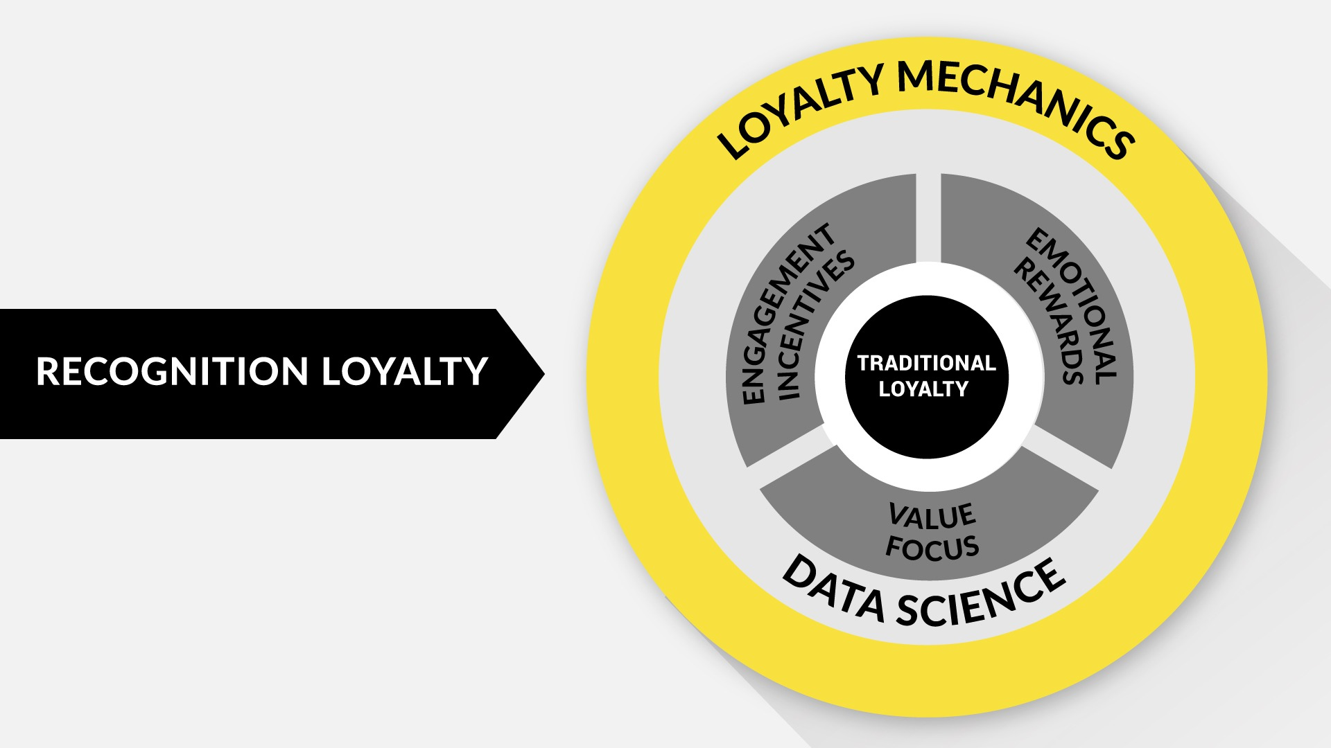 Recognition Loyalty Program Circle