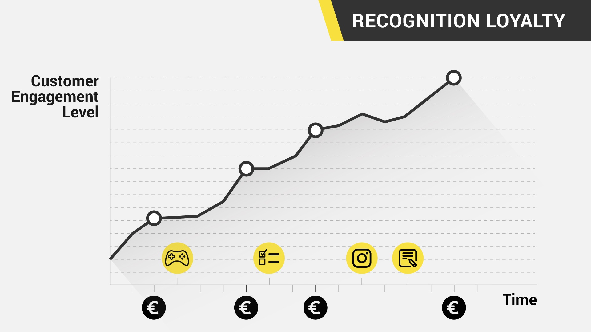 Recognition loyalty program chart