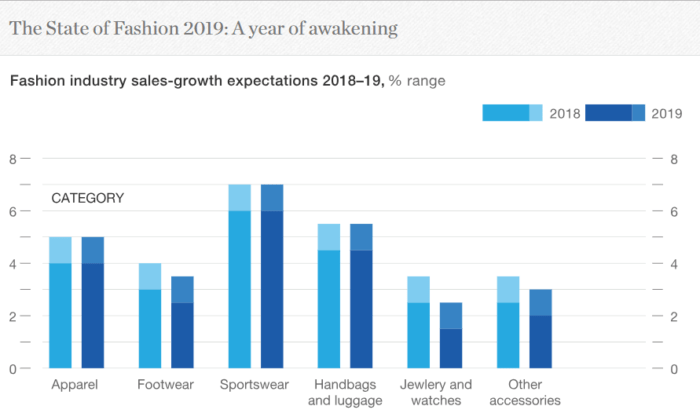 The State of Fashion 2019 forecasts that sportswear and athleisure attire will reign the fashion landscape for years to come.