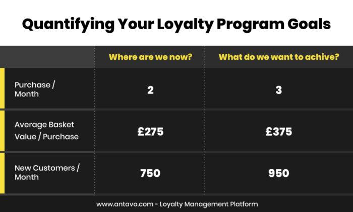 Quantifying Loyalty Program