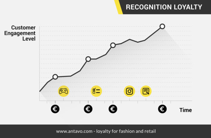 Recognition Loyalty chart