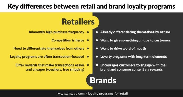 Retail reward programs and brand loyalty programs comparison chart