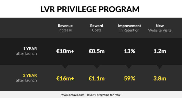 LVR loyalty program results after two years