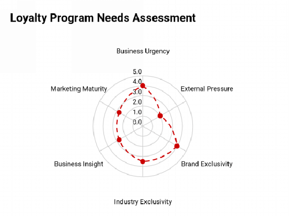 Unsure where to start? We created an assessment tool to help our prospects realize their potential priorities. Antavo also offers professional consulting with our loyalty strategist.