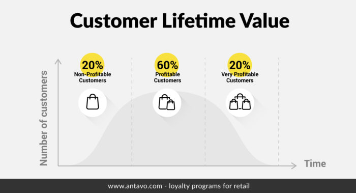 Customer lifetime value ramps up when buyers reach their second or third purchase.