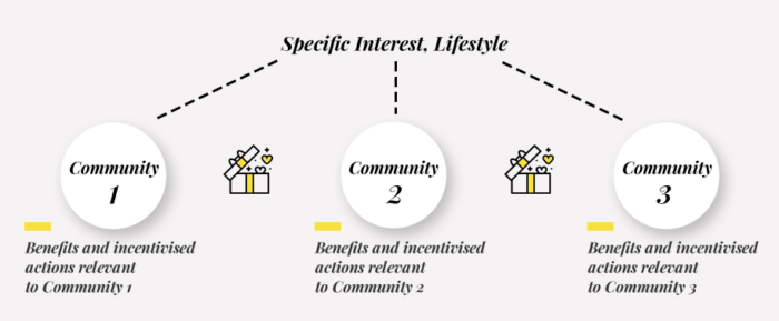 Loyalty Communities benefits