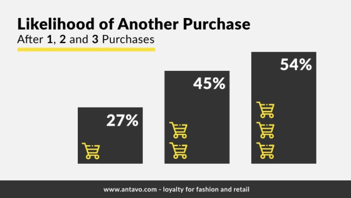The Luxury Institute survey clearly shows that purchase history increases the chance of another purchase.