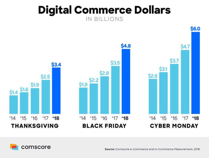 In the past years, both the average customer spent and the total spent have increased steadily, and the trend doesn't seem to stop in 2019. This makes Black Friday one of the most important days in a retailer's calendar. (Source: Comscore)