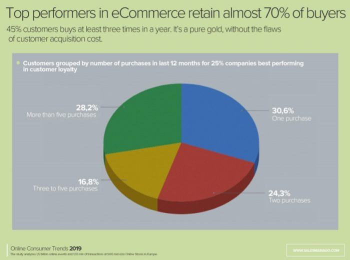 Purchase frequency is the lifeblood of retail, yet many companies struggle to reach consecutive purchases.