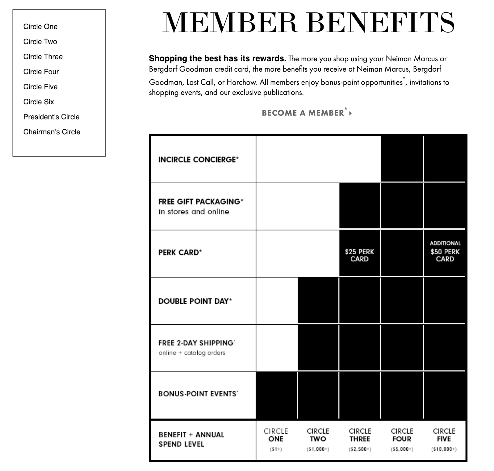 In general, loyalty programs have three to four tiers to avoid confusing their members. Luxury fashion loyalty programs, however, deal with exclusive benefits, which calls for ranks to climb, otherwise, members could reach the higher tiers too quickly.