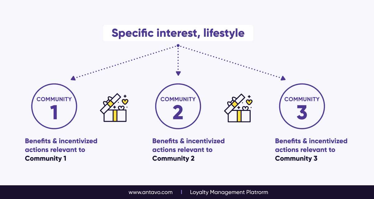 The Logic Behind Loyalty Communities