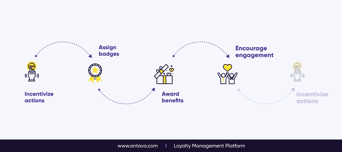 The Logic Behind Gamified Loyalty Programs