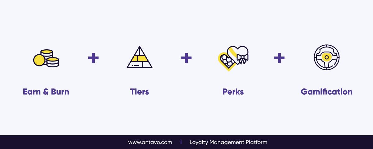 The Logic Behind Hybrid Loyalty Programs