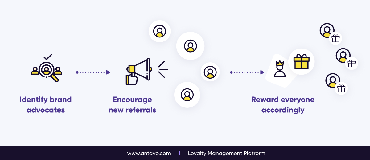 The logic behind influencer / referral loyalty programs