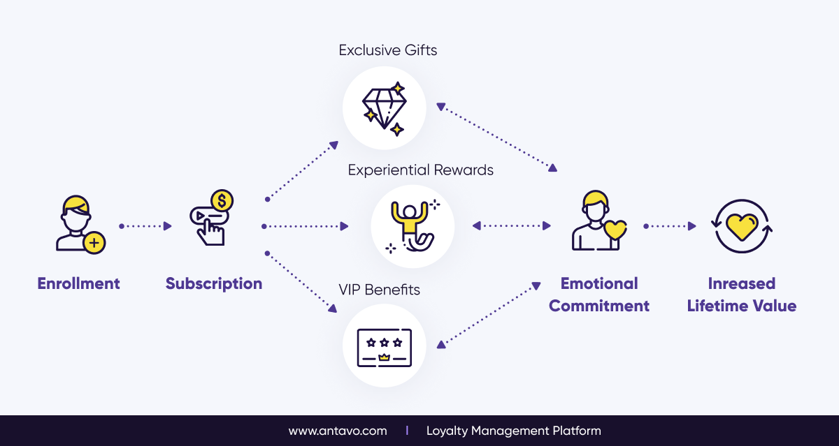 The Logic Behind Paid Loyalty Programs