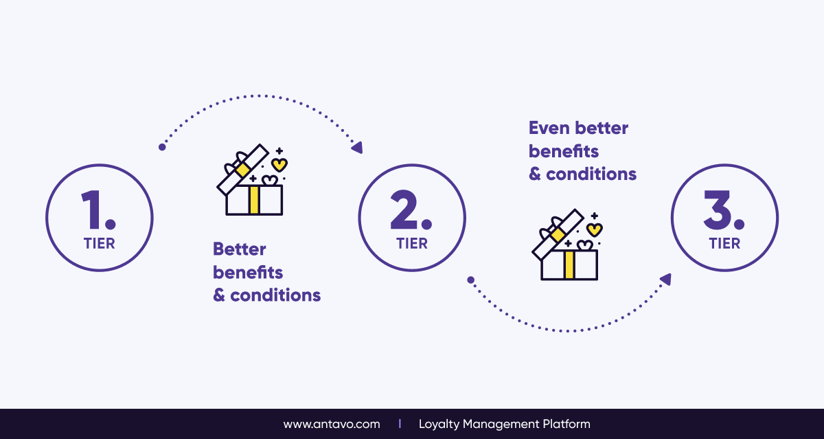 The Logic Behind Tiered Loyalty Programs