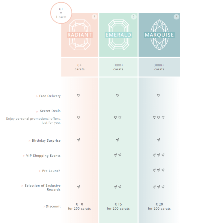Diamanti Per Tutti offers three tiers, each with distinct benefits. Depending on their tier, customers can choose from a different selection of rewards.