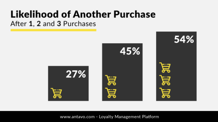 purchase likelihood