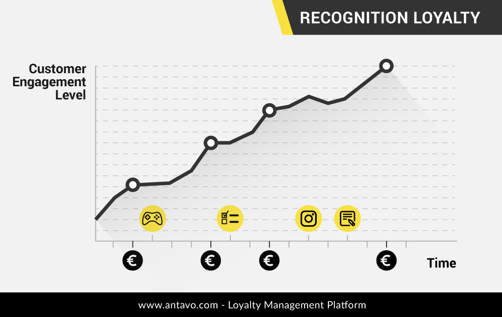 This graph illustrates what happens if the Recognition Loyalty formula is applied. By injecting non-purchase related touchpoints (yellow) between transactions (black), people experience an emotional high more frequently, leading to a higher engagement rate.