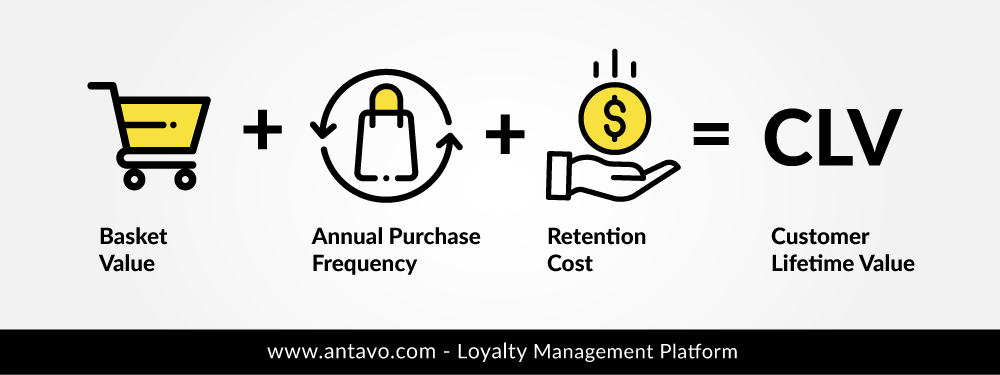 Loyalty programs can increase customer lifetime value by enhancing one or all three of the main pillars.