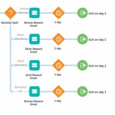 Benefits for Salesforce Marketing Cloud.