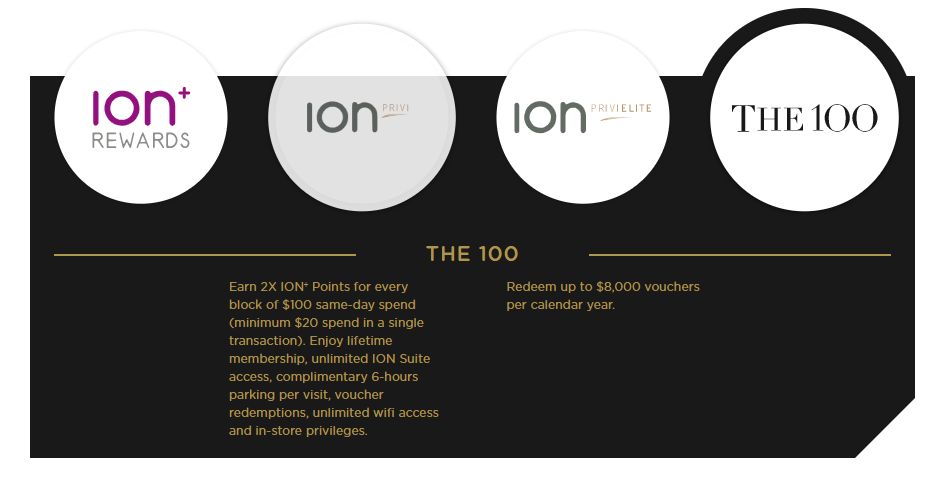 ION+ Rewards offers three tiers in addition to the earn & burn system, with an exclusive club reserved for the top 100 highest spenders.