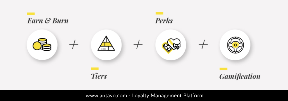 Naturally, you can always mix and match various elements to create a hybrid-type loyalty program that complements your unique business needs.