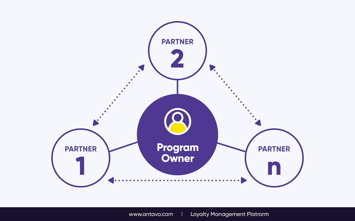 Coalition loyalty programs significantly increase the value of being an active loyalty program member, giving you an edge over the competition.
