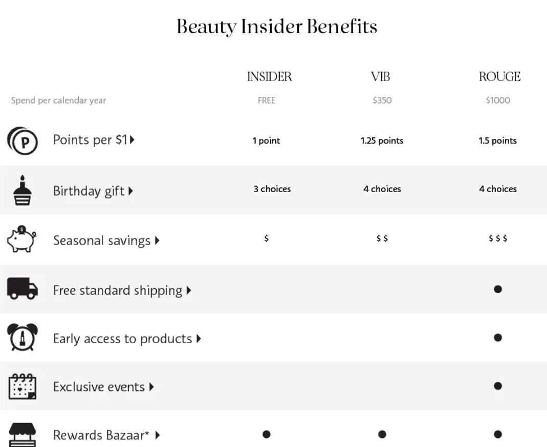 Sephora's reward shop initially featured product samples, but they updated it by enabling members to spend their points on beauty services as well.