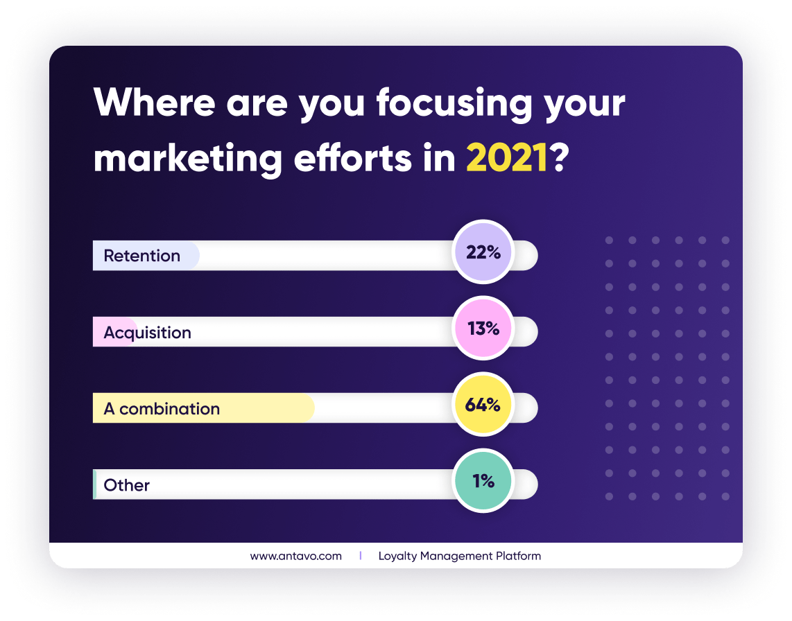 Most companies understand the balance between acquiring and keeping customers, as they wish to share their focus between the two areas. (Data based on participants' answers in the Antavo and dotdigital webinar.)