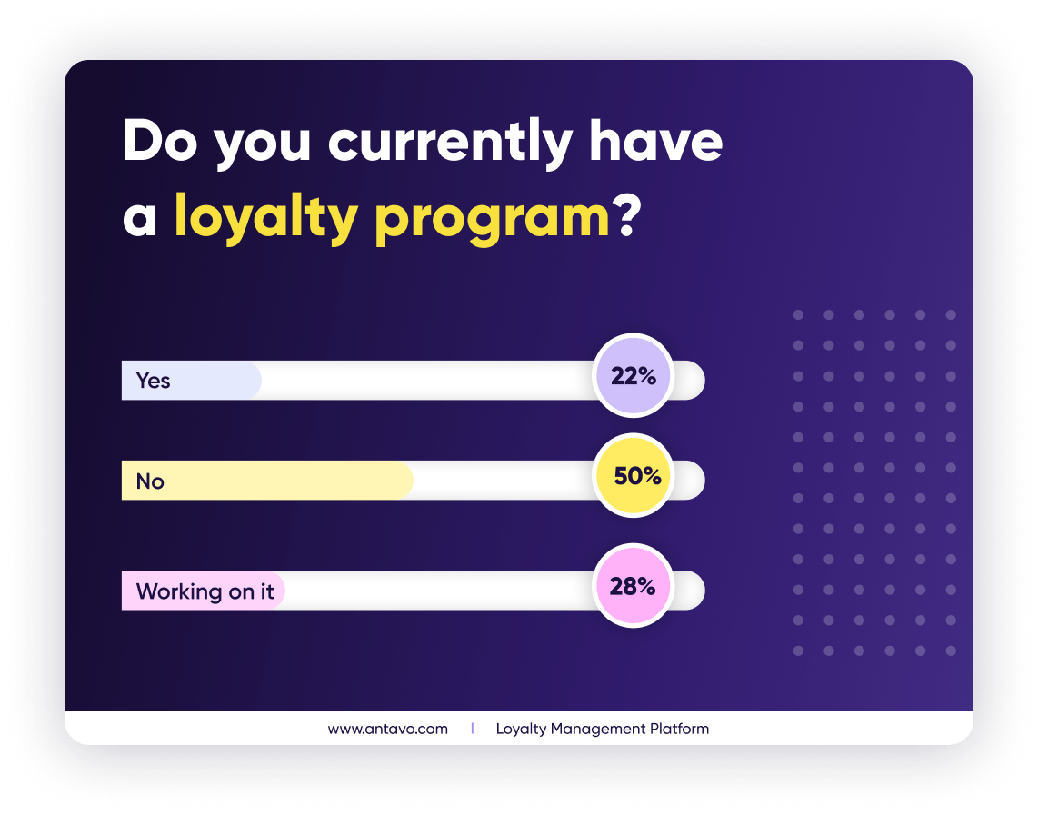 At first glance, the number of companies without a loyalty program is still high. But if you combine those who already have one, and those who are planning to launch one in the near future, then the two sides are equal. (Data based on participants' answers in the Antavo and dotdigital webinar.)