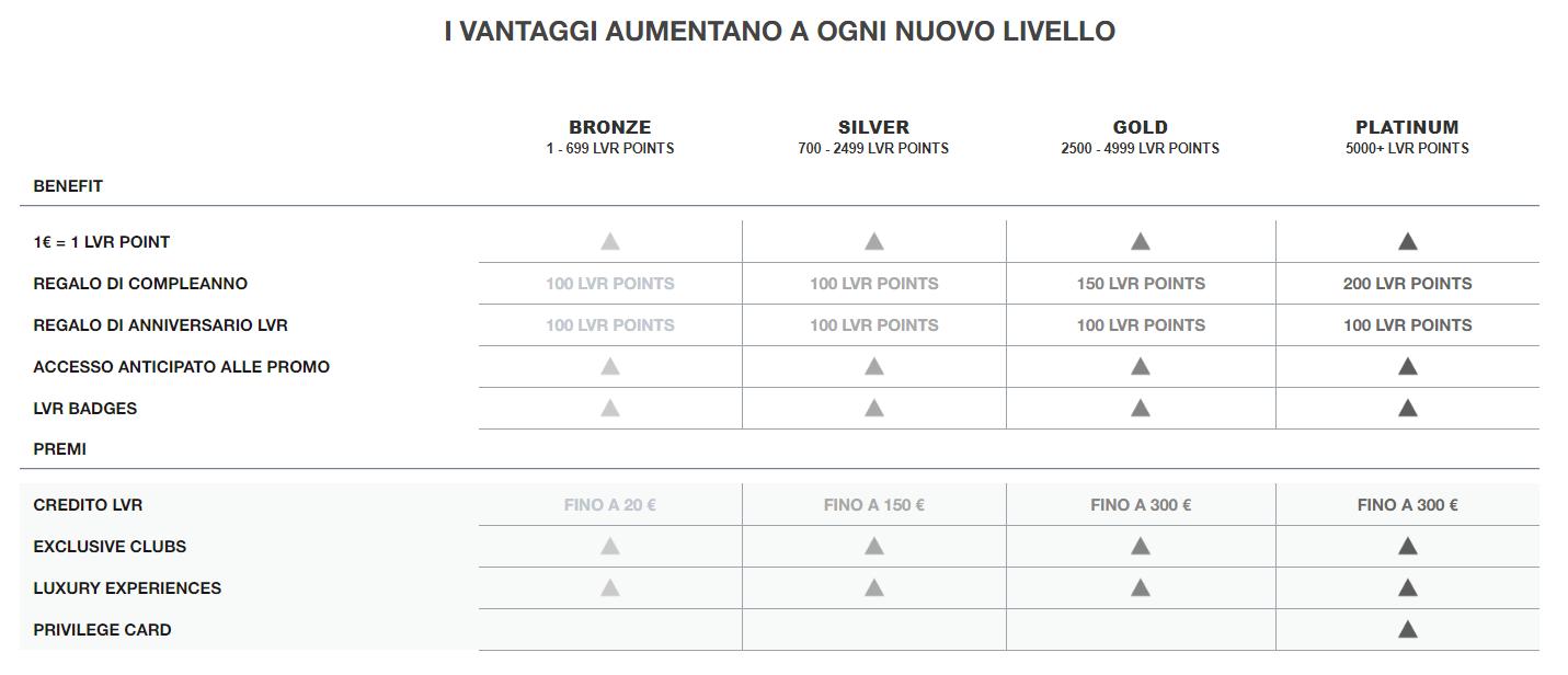 Tiered benefits for LuisaViaRoma's loyalty program.