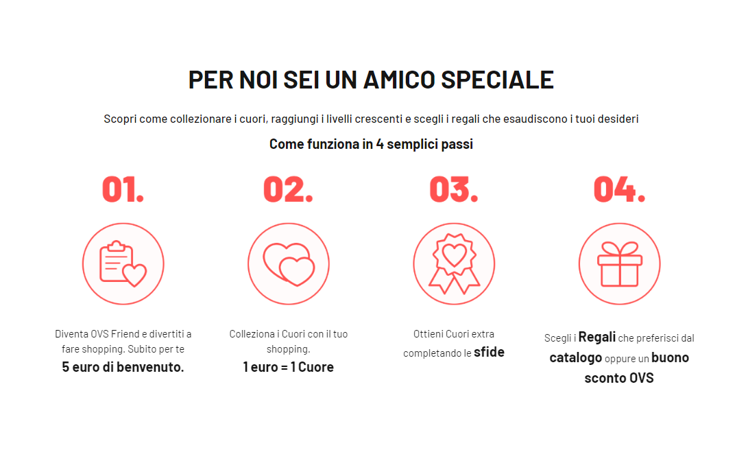 Image depicting the four reward actions for Italian loyalty program OVSFriends.