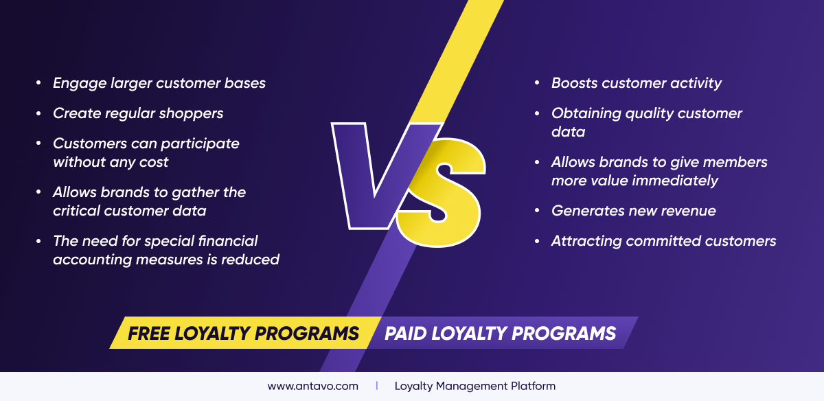 Comparing the benefits of free and paid loyalty programs.