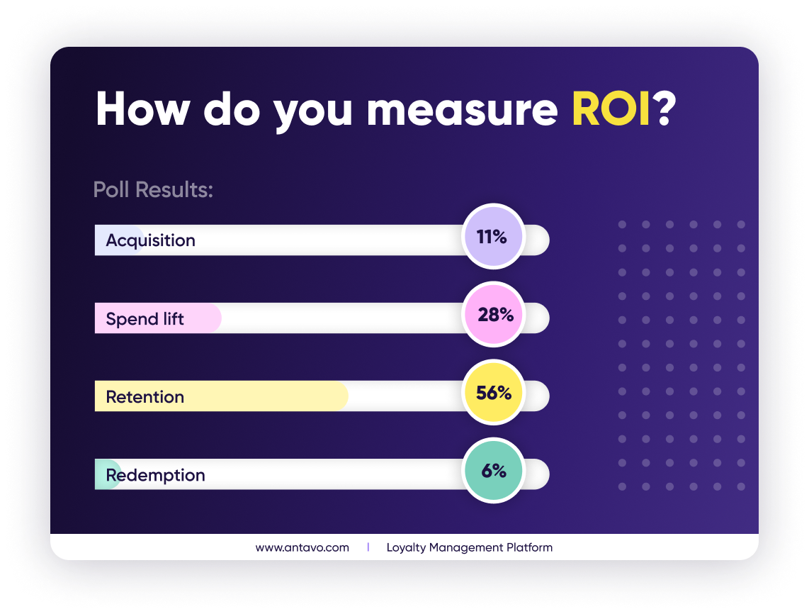 The second poll of the Antavo-Ellipsis webinar that is about ROI.