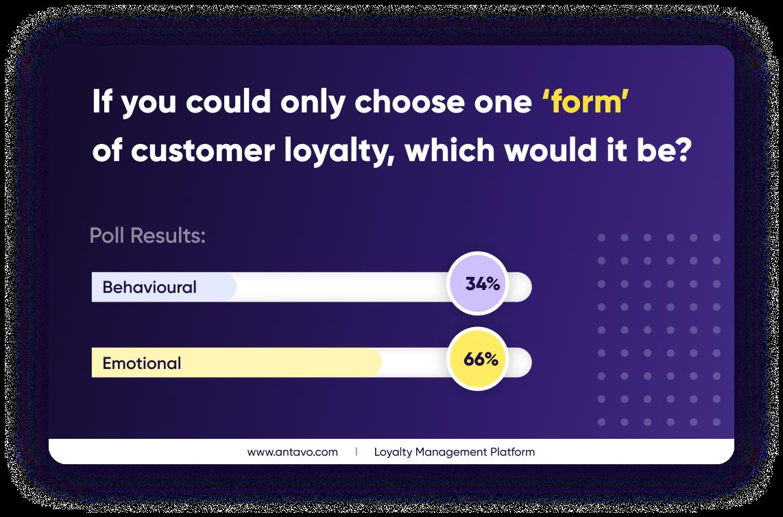 Antavo & Ellipsis webinar poll about emotional loyalty.