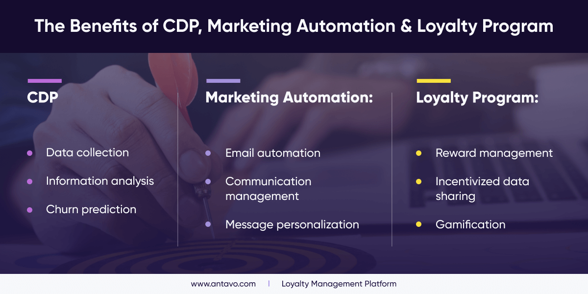 An image comparing the key strengths of loyalty programs, cdp and marketing automation services.